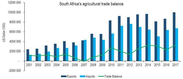 agri trade balance