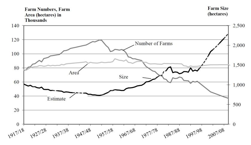 Number, tatal area and average size of farms in South Africa between 1980 and 2010