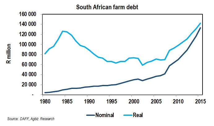 How Indebted is the South African FarmingSector?