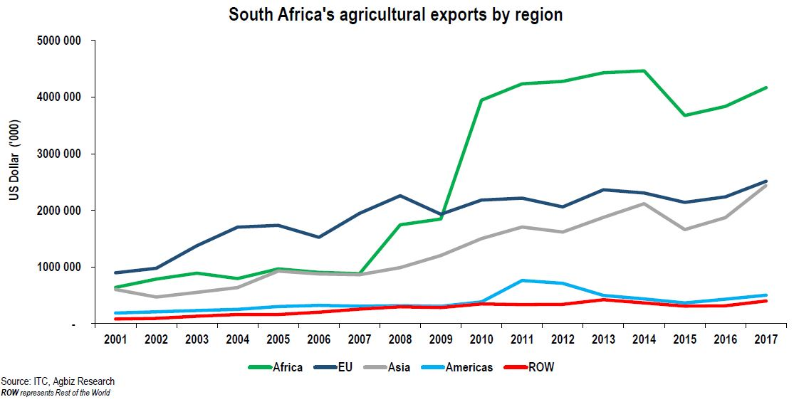 Daily chart: Key Export Markets for South Africa's Agriculture