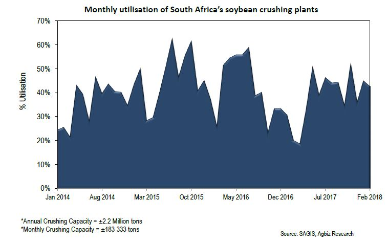 SA Soybean Oil and Oilcake Imports on a Decline, But Crushing Plants Not Yet Functioning at Full Capacity