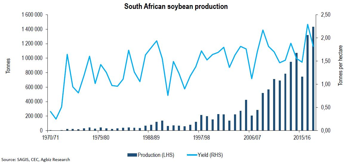 Some Upswing in South Africa's Soybean Production Estimates