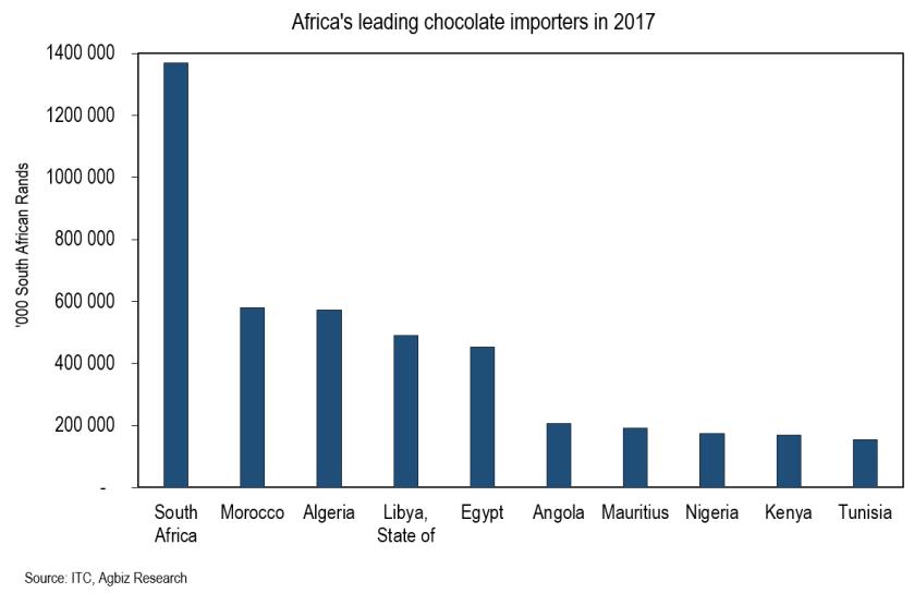Choco imports